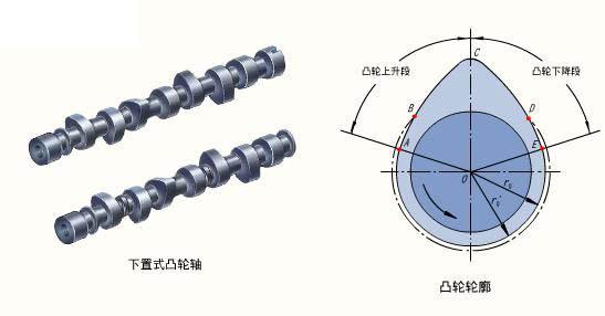 对于工作顺序为1-5-3-6-2-4的六缸发动机