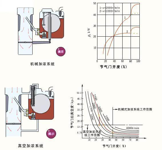 汽油机所用的燃料是汽油,在进入气缸之前,汽油和空气已形成可燃混合气。可燃混合气进入气缸内被压缩,在接近压缩终了时点火燃烧而膨胀作功。可见汽油机进入气缸的是可燃混合气,压缩的也是可燃混合气,燃烧作功后将废气排出。因此汽油供给系的任务是根据发动机的不同情况的要求,配制出一定数量和浓度的可燃混合气,供入气缸,最后还要把燃烧后的废气排出气缸。  汽油及其使用性能  汽油是汽油机的燃料。汽油是石油制品,它是多种烃的混合物,其主要化学成分是碳(C)和氢(H)。汽油使用性能的