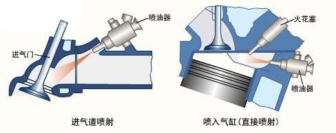 发动机的燃油系统