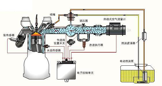 目前,各类汽车上所采用的电控汽油喷射系统在结构上往往有较大的差别