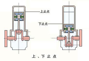 往复活塞式内燃机的基本结构及基本术语